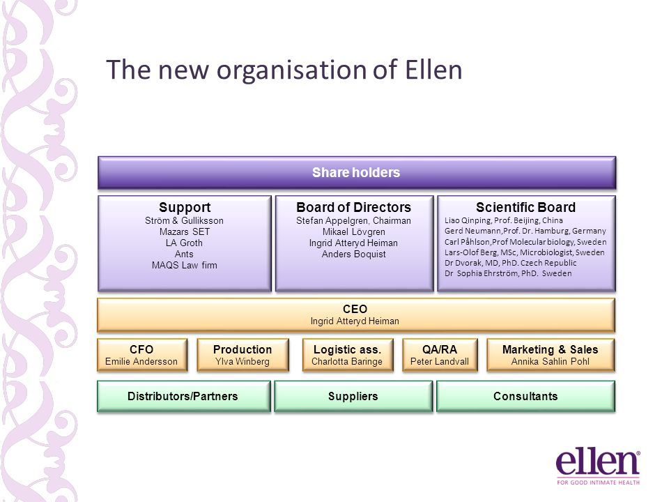 The new organisation of Ellen CEO Ingrid Atteryd Heiman CEO Ingrid Atteryd Heiman Distributors/Partners Suppliers Consultants Scientific Board Liao Qi