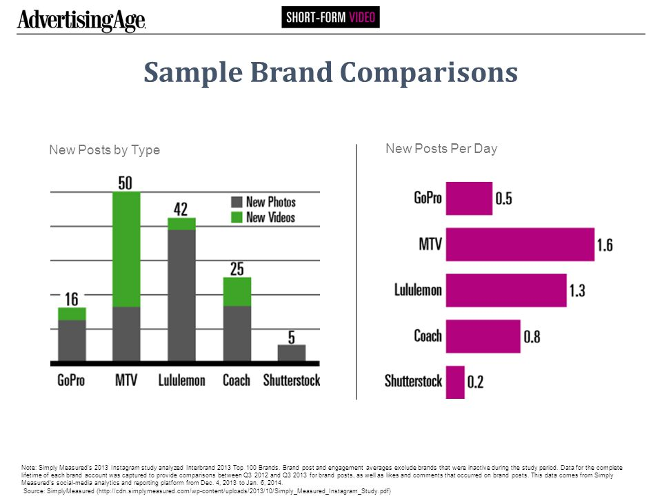 Sample Brand Comparisons New Posts Per Day New Posts by Type Note: Simply Measured's 2013 Instagram study analyzed Interbrand 2013 Top 100 Brands.
