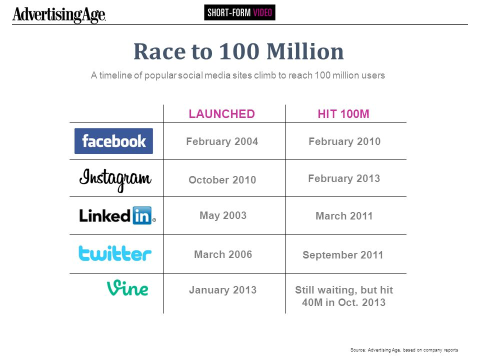 Race to 100 Million A timeline of popular social media sites climb to reach 100 million users October 2010 LAUNCHED February 2004 February 2013 February 2010 May 2003 March 2011 March 2006 September 2011 HIT 100M January 2013 Still waiting, but hit 40M in Oct.