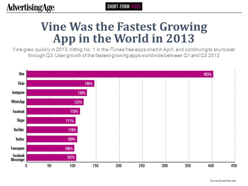 Vine Was the Fastest Growing App in the World in 2013 Vine grew quickly in 2013, hitting No.