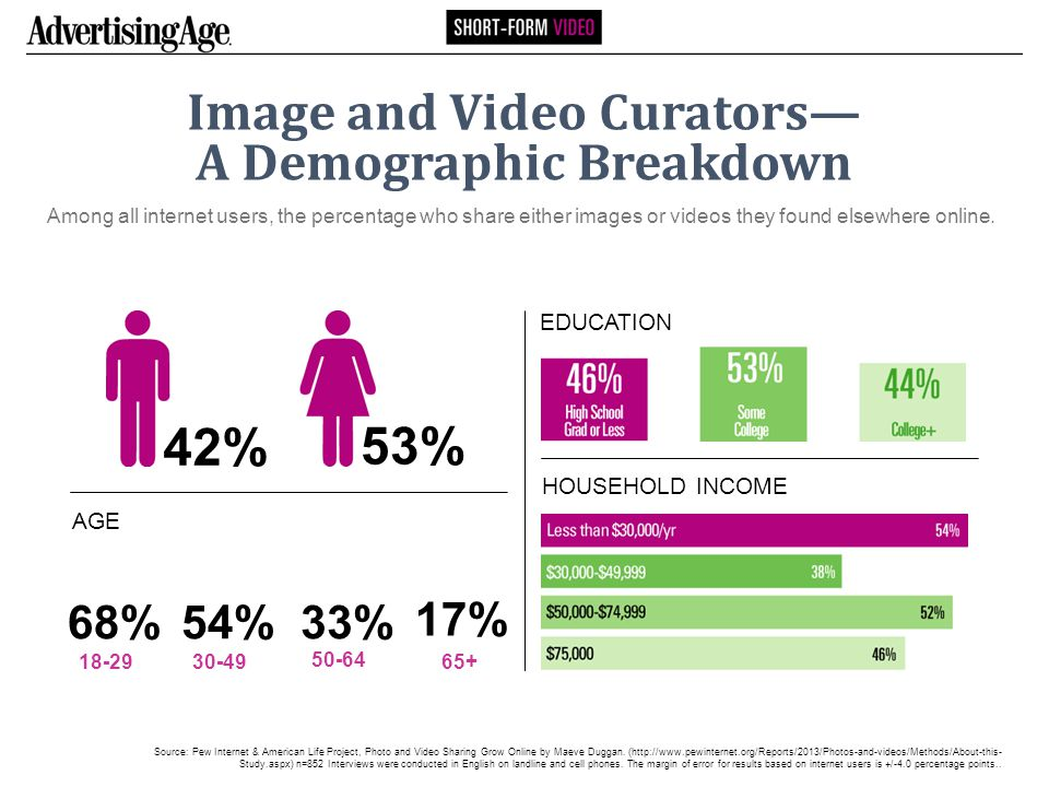 Image and Video Curators— A Demographic Breakdown Among all internet users, the percentage who share either images or videos they found elsewhere online.
