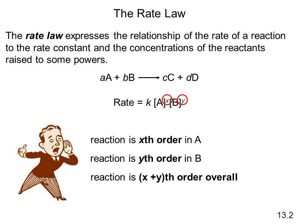 The Rate Law 13.2 The rate law expresses the relationship of the rate of a reaction to the rate constant and the concentrations of the reactants raise