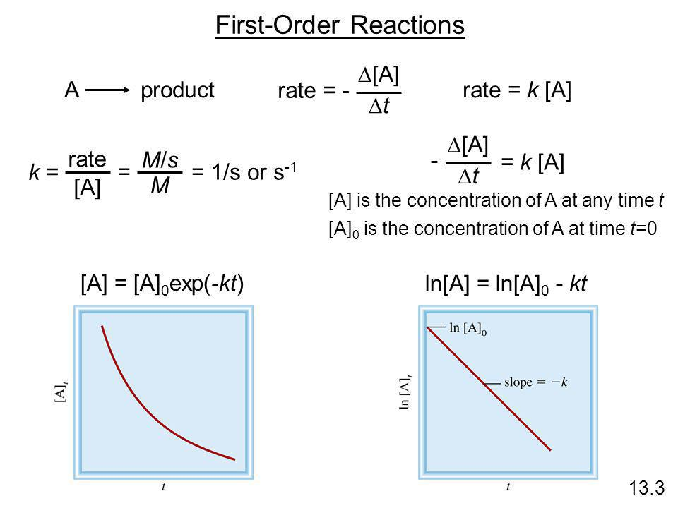First-Order Reactions 13.3 A product rate = -  [A] tt rate = k [A] k = rate [A] = 1/s or s -1 M/sM/s M =  [A] tt = k [A] - [A] is the concentrat