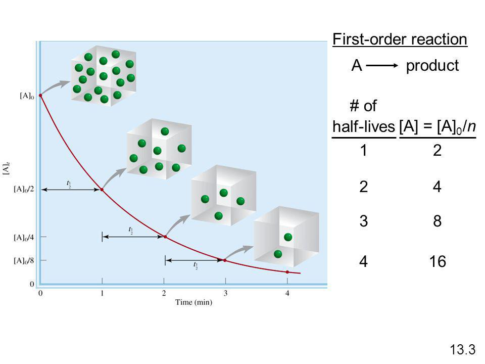 A product First-order reaction # of half-lives [A] = [A] 0 /n 1 2 3 4 2 4 8 16 13.3