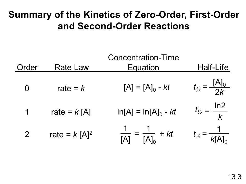 Summary of the Kinetics of Zero-Order, First-Order and Second-Order Reactions OrderRate Law Concentration-Time Equation Half-Life 0 1 2 rate = k rate