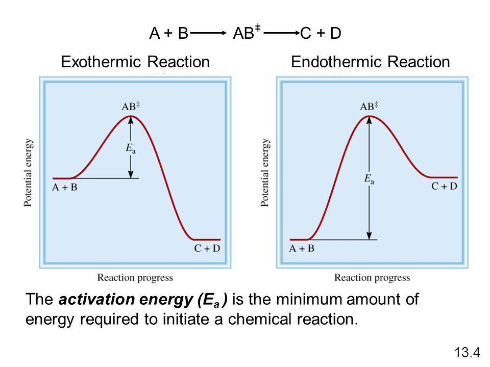 Exothermic ReactionEndothermic Reaction The activation energy (E a ) is the minimum amount of energy required to initiate a chemical reaction. 13.4 A