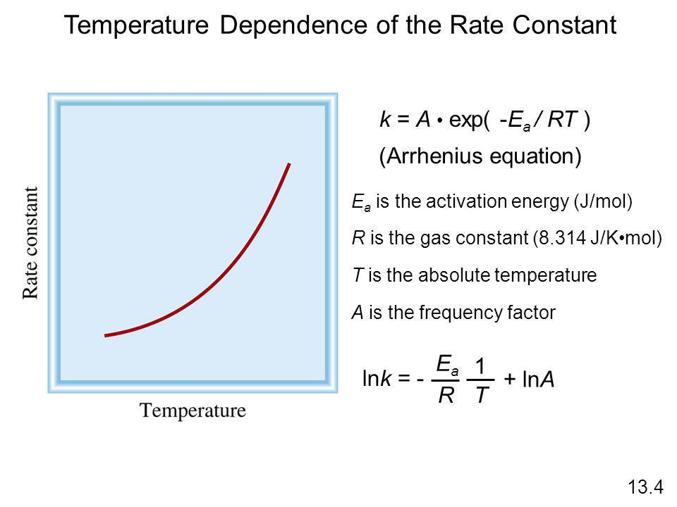 Temperature Dependence of the Rate Constant k = A exp( -E a / RT ) E a is the activation energy (J/mol) R is the gas constant (8.314 J/Kmol) T is the