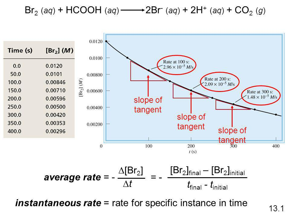 Br 2 (aq) + HCOOH (aq) 2Br - (aq) + 2H + (aq) + CO 2 (g) average rate = -  [Br 2 ] tt = - [Br 2 ] final – [Br 2 ] initial t final - t initial slope