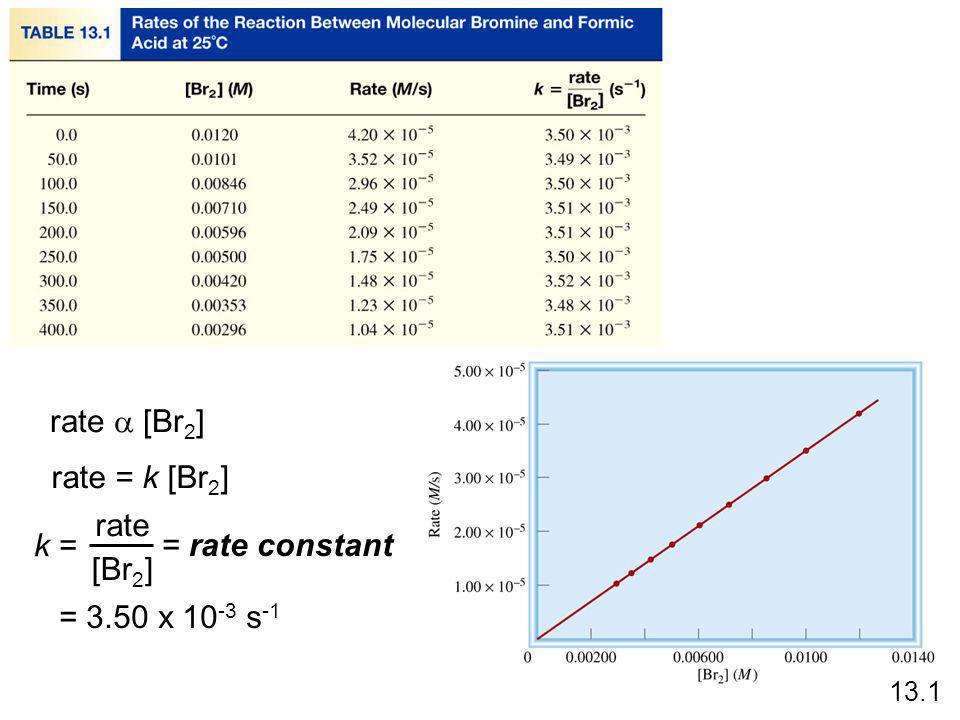 2H 2 O 2 (aq) 2H 2 O (l) + O 2 (g) PV = nRT P = RT = [O 2 ]RT n V [O 2 ] = P RT 1 rate =  [O 2 ] tt RT 1 PP tt = measure  P over time 13.1