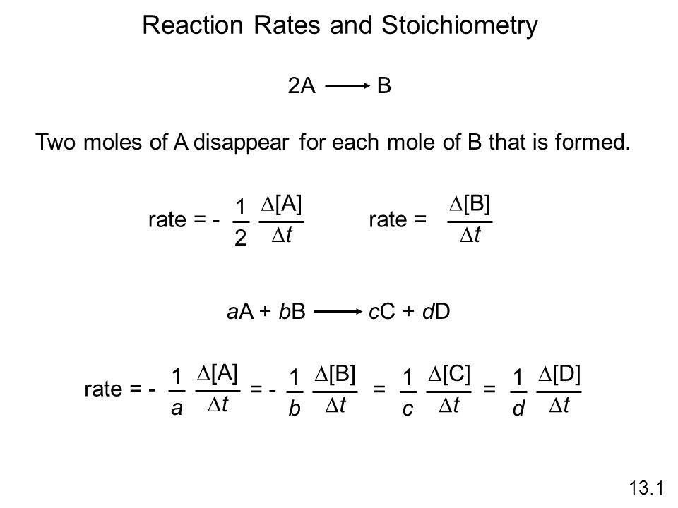 Reaction Rates and Stoichiometry 13.1 2A B Two moles of A disappear for each mole of B that is formed. rate =  [B] tt rate = -  [A] tt 1 2 aA +