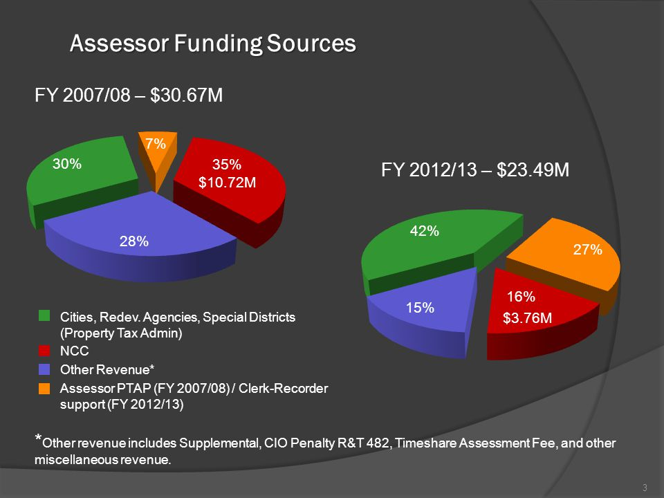 Assessor Funding Sources 3 * Other revenue includes Supplemental, CIO Penalty R&T 482, Timeshare Assessment Fee, and other miscellaneous revenue.
