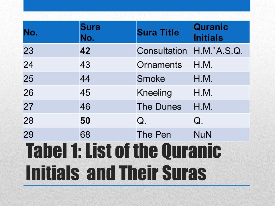 Tabel 1: List of the Quranic Initials and Their Suras No. Sura No. Sura Title Quranic Initials 2342ConsultationH.M.`A.S.Q. 2443OrnamentsH.M. 2544Smoke