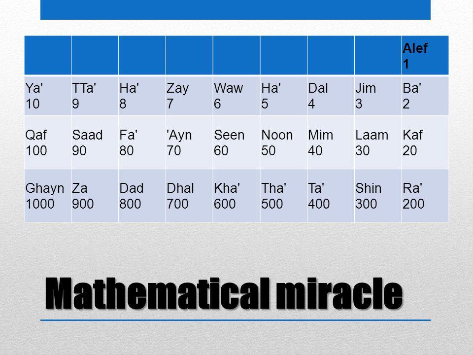 Mathematical miracle Alef 1 Ya 10 TTa 9 Ha 8 Zay 7 Waw 6 Ha 5 Dal 4 Jim 3 Ba 2 Qaf 100 Saad 90 Fa 80 Ayn 70 Seen 60 Noon 50 Mim 40 Laam 30 Kaf 20 Ghayn 1000 Za 900 Dad 800 Dhal 700 Kha 600 Tha 500 Ta 400 Shin 300 Ra 200