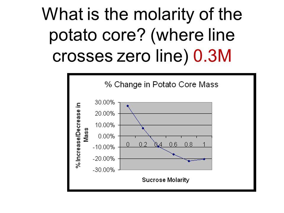 What is the molarity of the potato core? (where line crosses zero line) 0.3M
