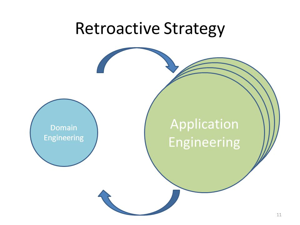 Application Engineering Application Engineering Application Engineering Retroactive Strategy 11 Domain Engineering Application Engineering