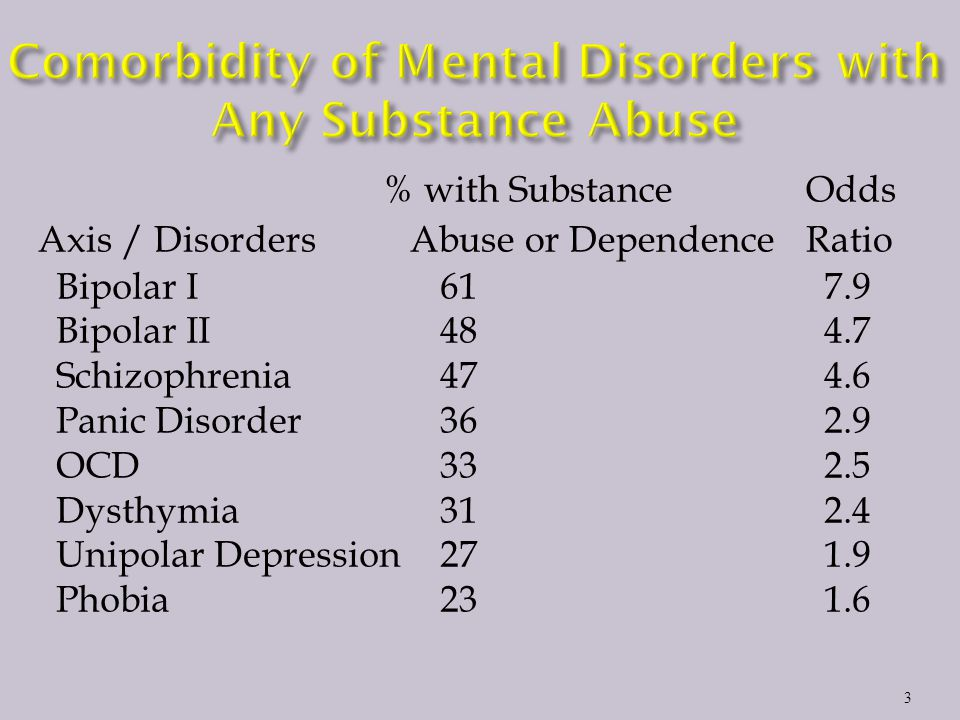 3 % with SubstanceOdds Axis / Disorders Abuse or DependenceRatio Bipolar I617.9 Bipolar II484.7 Schizophrenia474.6 Panic Disorder362.9 OCD 332.5 Dysthymia312.4 Unipolar Depression271.9 Phobia231.6