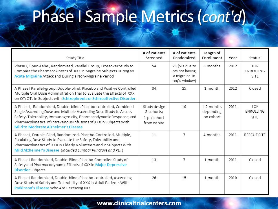 www.clinicaltrialcenters.com Phase I Sample Metrics ( cont'd ) Study Title # of Patients Screened # of Patients Randomized Length of EnrollmentYearSta