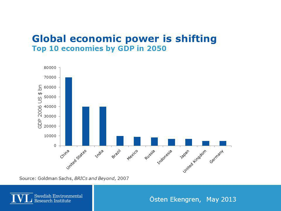 Östen Ekengren, May 2013 Global economic power is shifting Top 10 economies by GDP in 2050 Source: Goldman Sachs, BRICs and Beyond, 2007