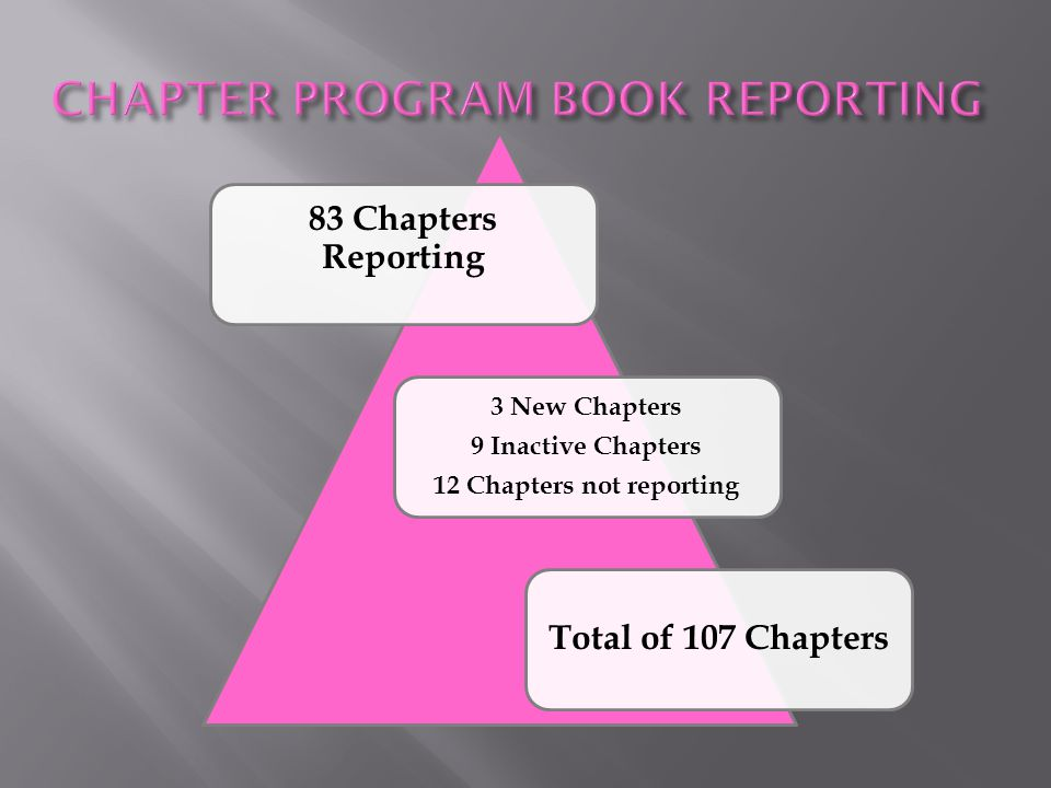 3 New Chapters 9 Inactive Chapters 12 Chapters not reporting 83 Chapters Reporting Total of 107 Chapters