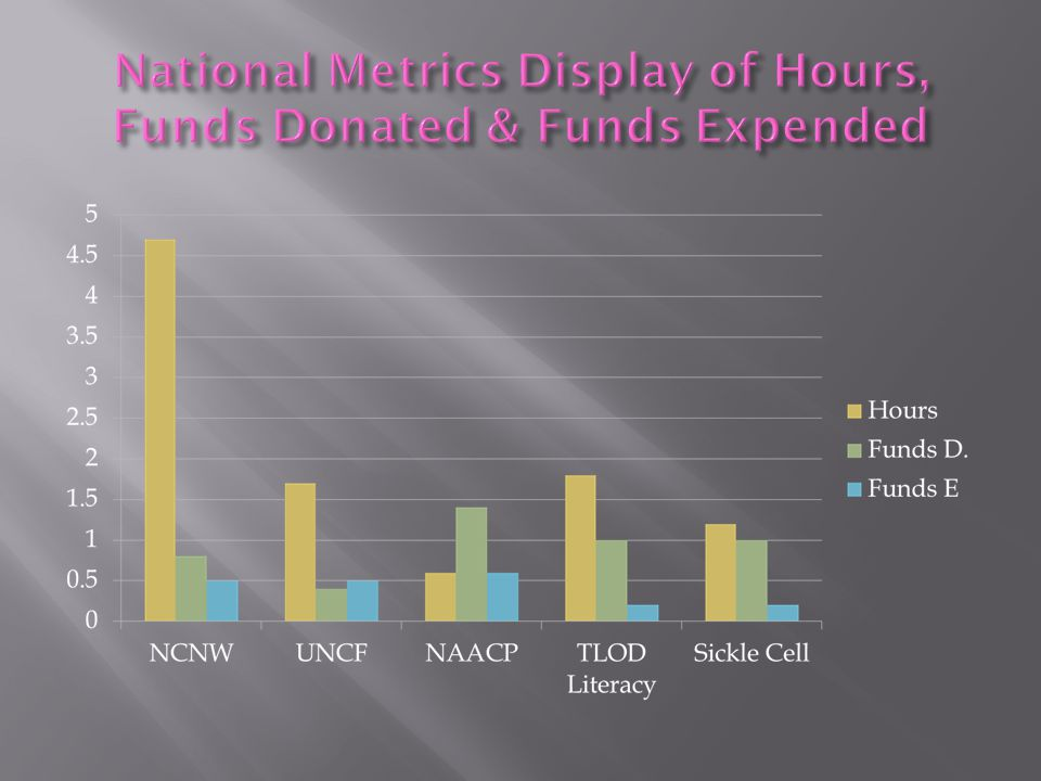  NCNW 47,457  UNCF 5,096  NAACP 5,837  TLOD LITERACY 7,803  SICKLE CELL 5,363 TOTAL VOLUNTEER HOURS 71,556