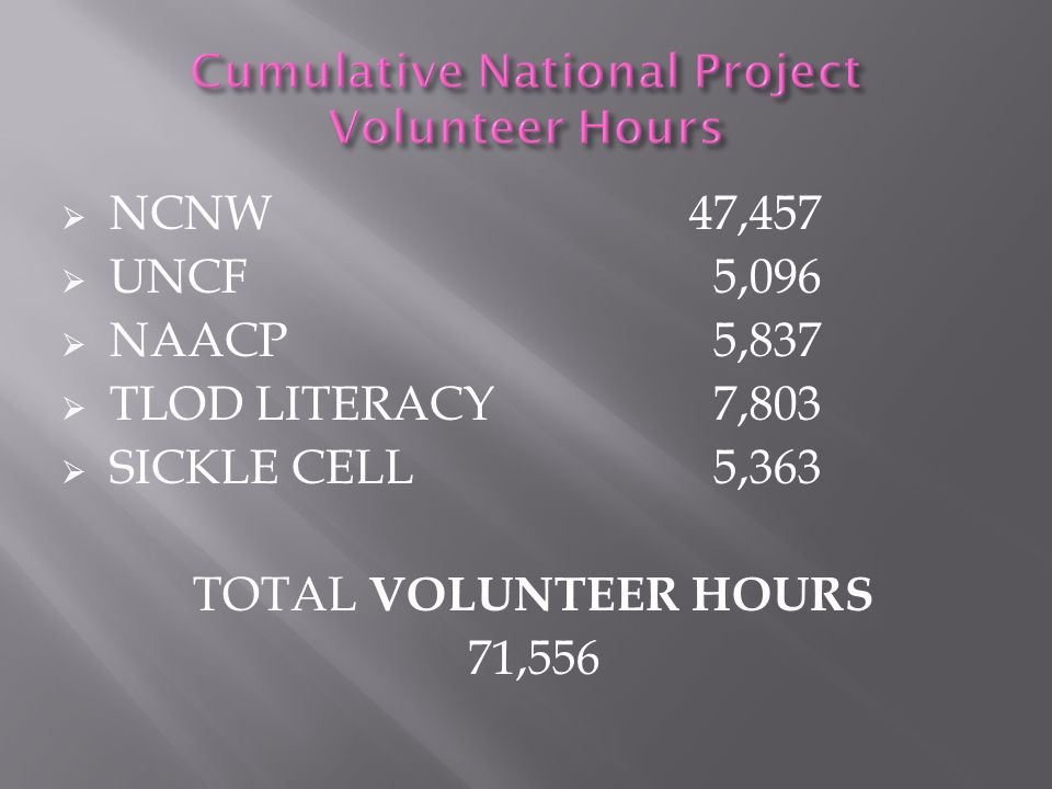 NCNW$4,139.00  UNCF$2,156.00  NAACP$1,307.00  TLOD LITERACY$2,955.00  SICKLE CELL $560.00 TOTAL EXPENDED FUNDS $11,117.00