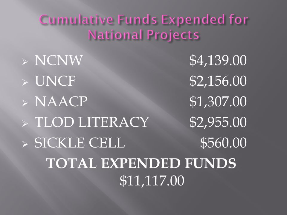  NCNW $8,358.00  UNCF $17,101.00  NAACP $12,118.00  TLOD LITERACY $5,125.00  SICKLE CELL $10,062.00 TOTAL DONATED FUNDS $52,769.00