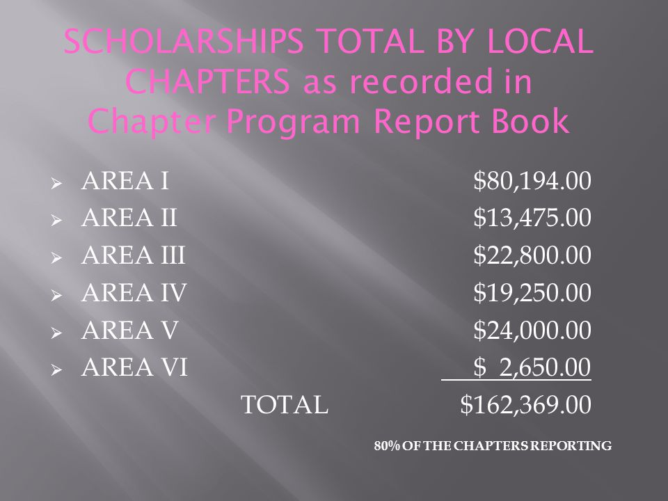  Strengthen the program of service link that binds all Top Ladies of Distinction and Top Teens of America chapters.