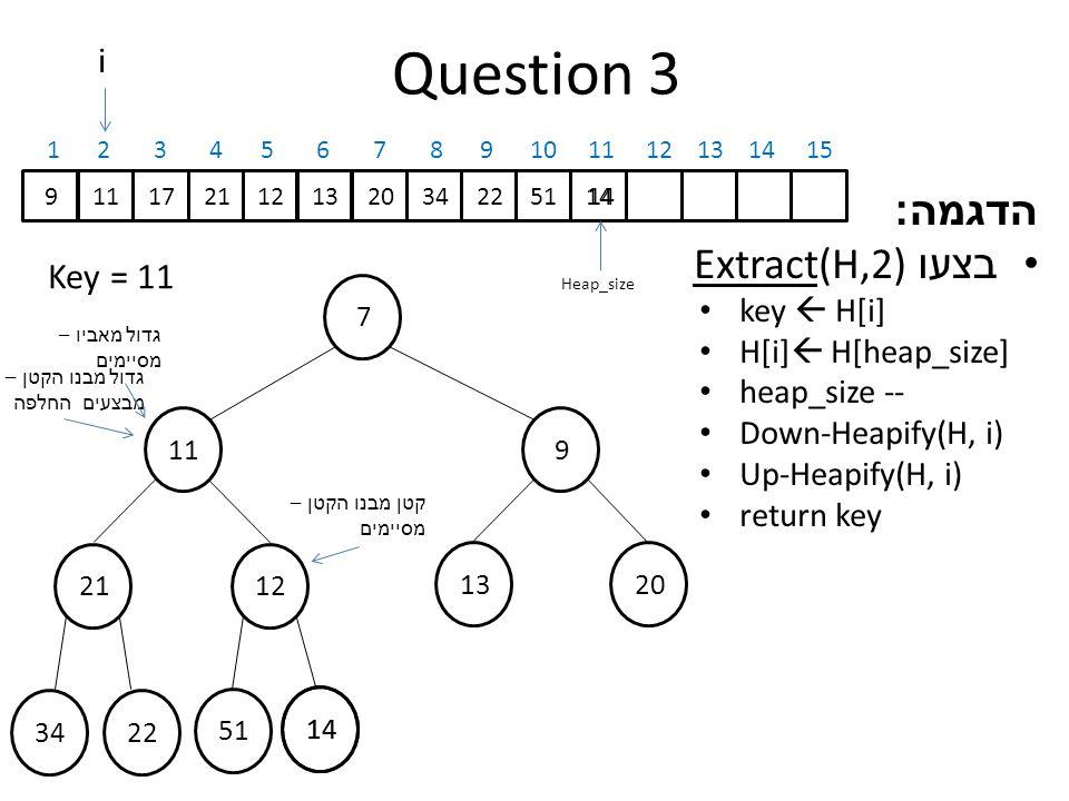 14 Question 3 הדגמה : בצעו Extract(H,2) key  H[i] H[i]  H[heap_size] heap_size -- Down-Heapify(H, i) Up-Heapify(H, i) return key 7 911 2112 13 20 3422 51 911172112132034225114 1 2 3 4 5 6 7 8 9 10 11 12 13 14 15 Heap_size 14 Key = 11 i גדול מבנו הקטן – מבצעים החלפה קטן מבנו הקטן – מסיימים גדול מאביו – מסיימים