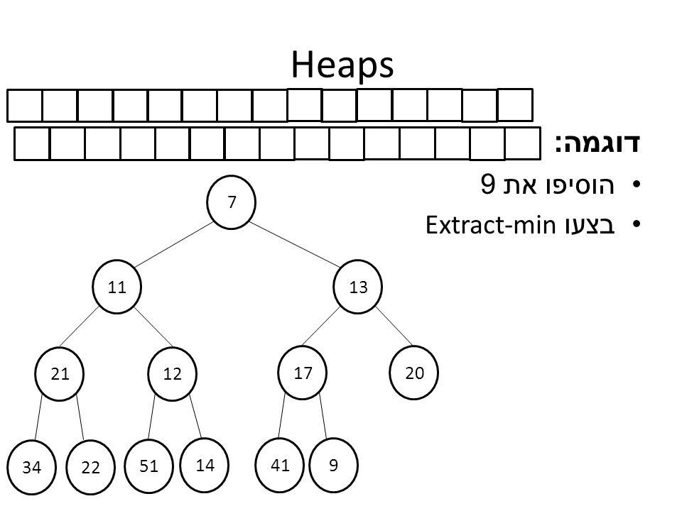 Heaps דוגמה : הוסיפו את 9 בצעו Extract-min 7 1311 2112 17 20 3422 51 14419