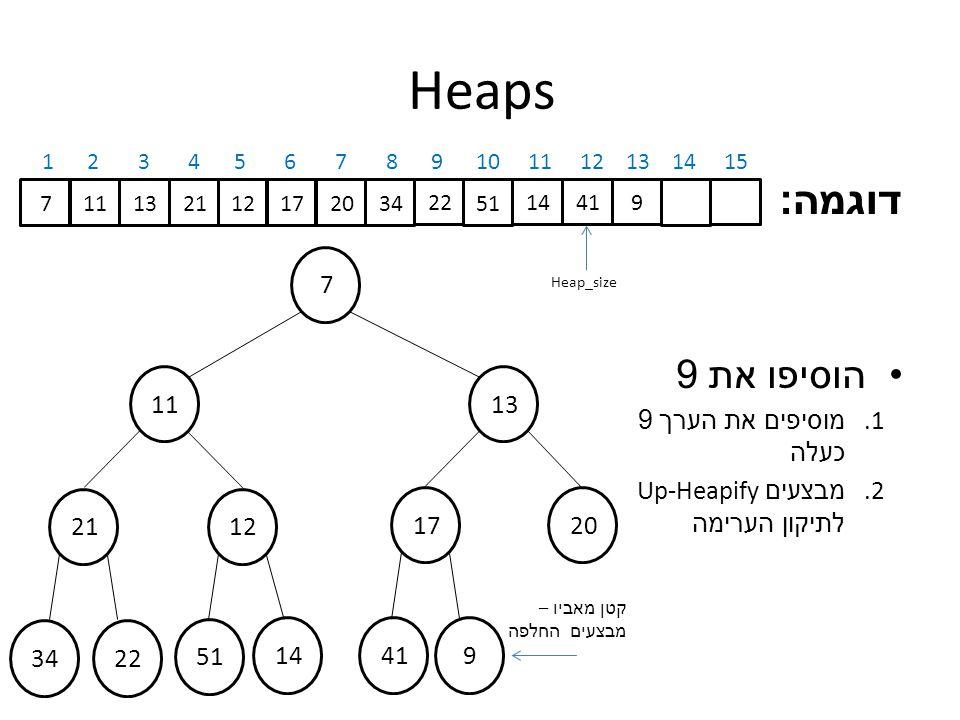 Heaps דוגמה : הוסיפו את 9 1.מוסיפים את הערך 9 כעלה 2.
