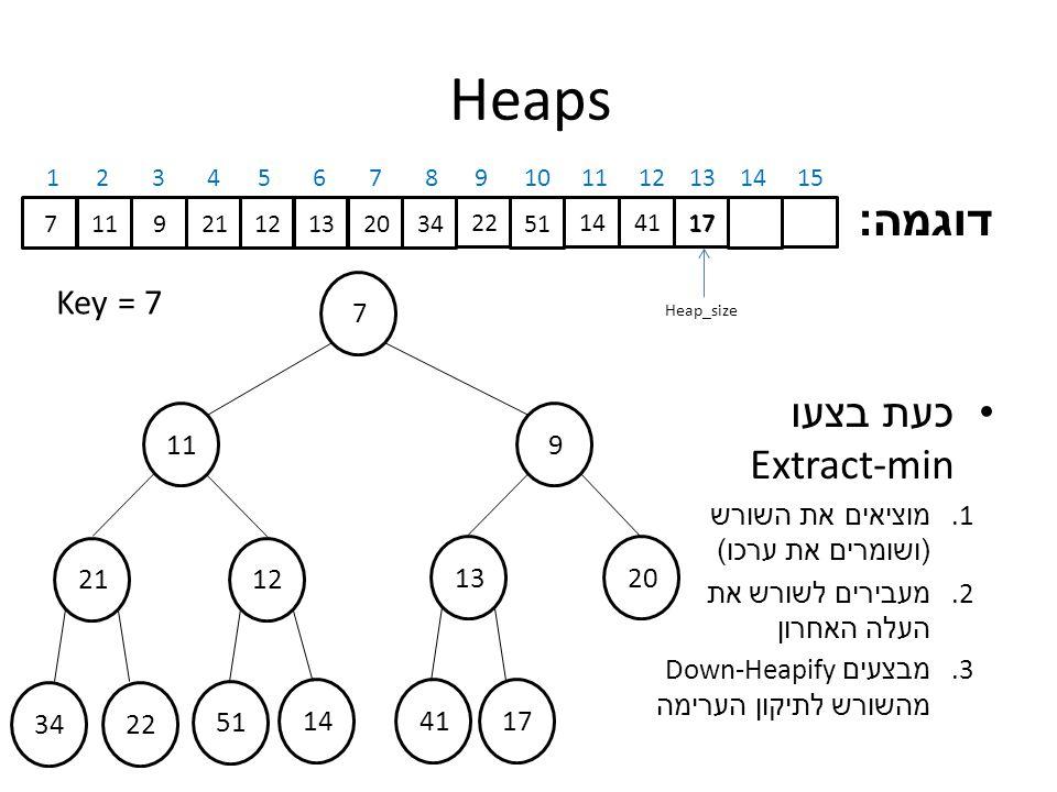 Heaps דוגמה : כעת בצעו Extract-min 1.מוציאים את השורש ( ושומרים את ערכו ) 2.