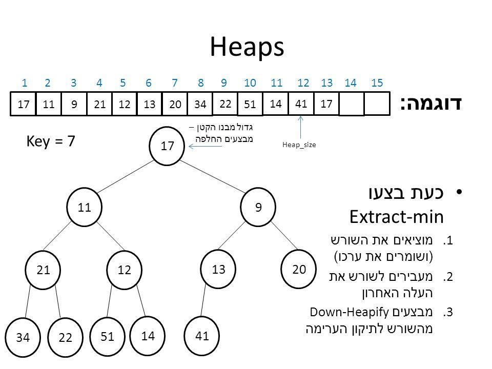 דוגמה : כעת בצעו Extract-min 1.מוציאים את השורש ( ושומרים את ערכו ) 2.
