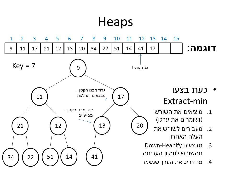 דוגמה : כעת בצעו Extract-min 1. מוציאים את השורש ( ושומרים את ערכו ) 2.