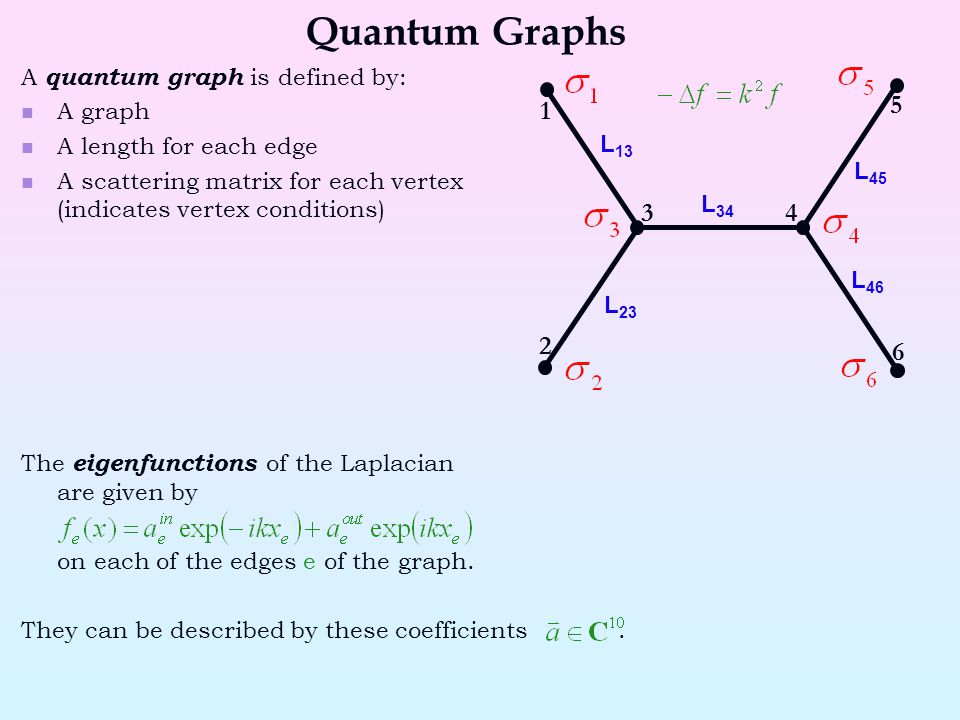A quantum graph is defined by: A graph A length for each edge A scattering matrix for each vertex (indicates vertex conditions) The eigenfunctions of