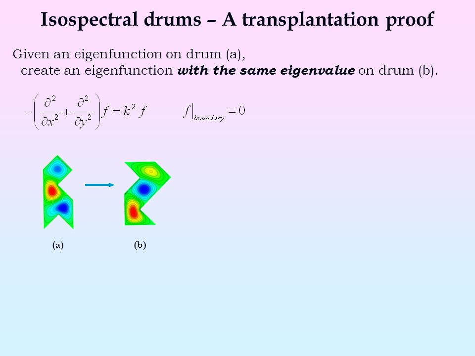Isospectral drums – A transplantation proof Given an eigenfunction on drum (a), create an eigenfunction with the same eigenvalue on drum (b). (a)(b)