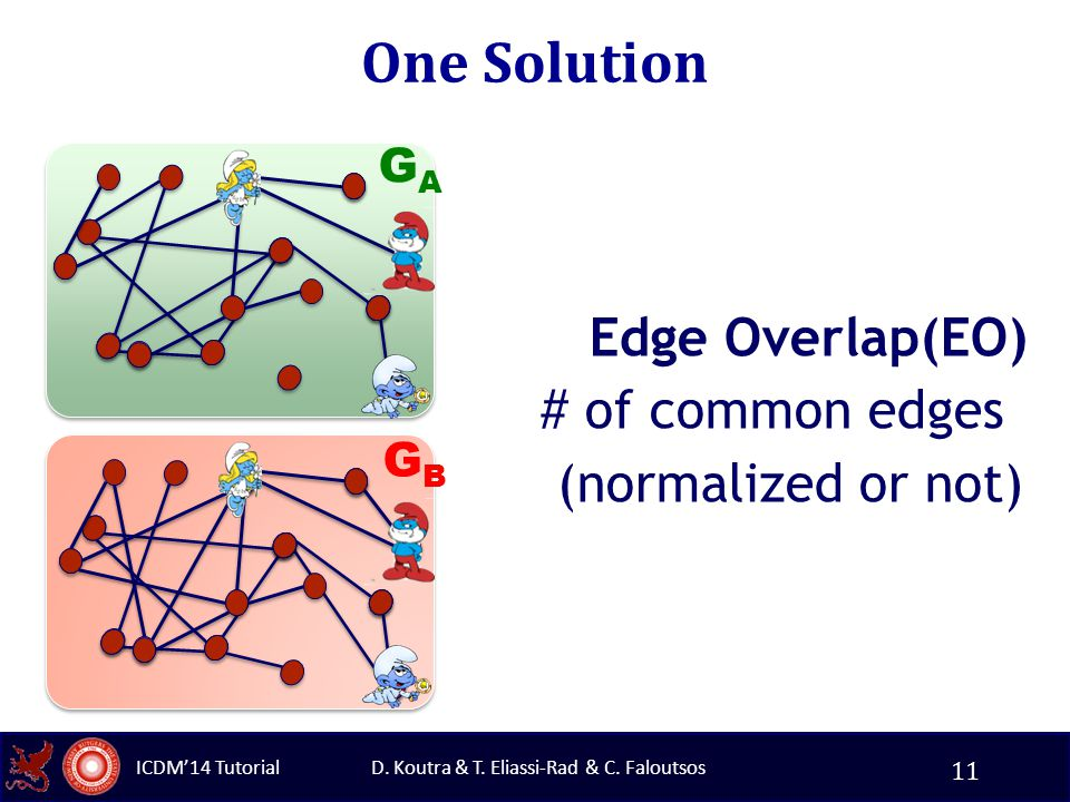D. Koutra & T. Eliassi-Rad & C. Faloutsos ICDM'14 Tutorial One Solution Edge Overlap(EO) # of common edges (normalized or not) GAGA GBGB 11