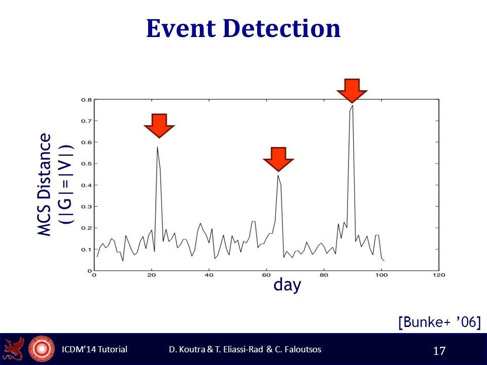 D. Koutra & T. Eliassi-Rad & C. Faloutsos ICDM'14 Tutorial Event Detection [Bunke+ '06] MCS Distance (|G|=|V|) day 17