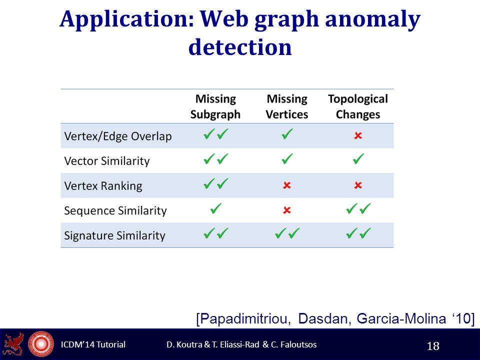 D. Koutra & T. Eliassi-Rad & C. Faloutsos ICDM'14 Tutorial Application: Web graph anomaly detection [Papadimitriou, Dasdan, Garcia-Molina '10] 18