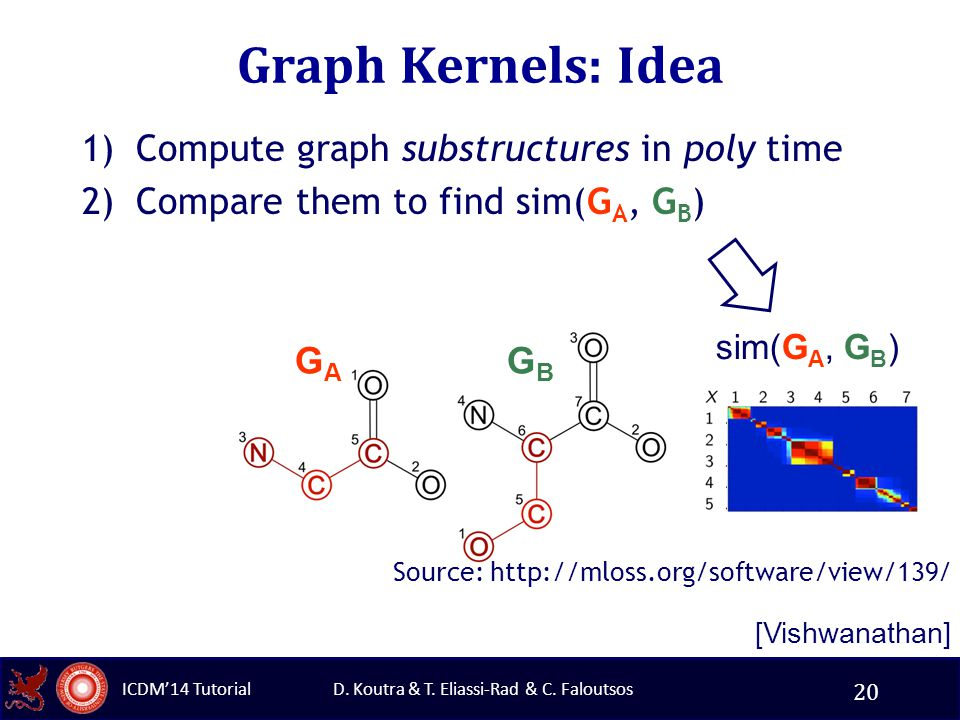 D. Koutra & T. Eliassi-Rad & C. Faloutsos ICDM'14 Tutorial Graph Kernels: Idea 1)Compute graph substructures in poly time 2)Compare them to find sim(G