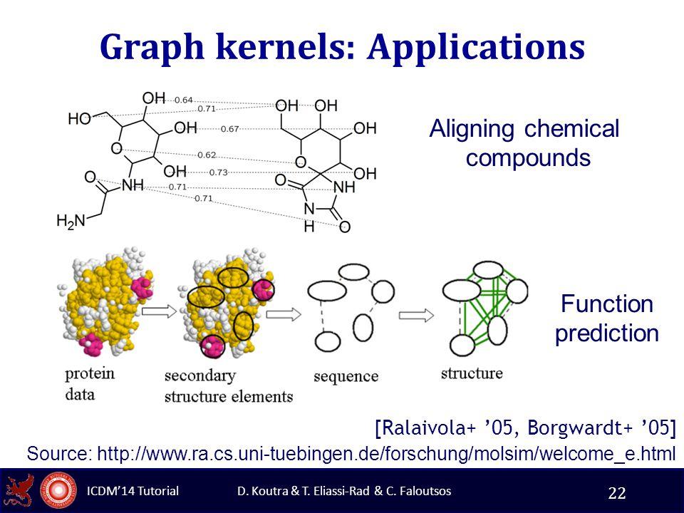 D. Koutra & T. Eliassi-Rad & C. Faloutsos ICDM'14 Tutorial Graph kernels: Applications [Ralaivola+ '05, Borgwardt+ '05] Source: http://www.ra.cs.uni-t