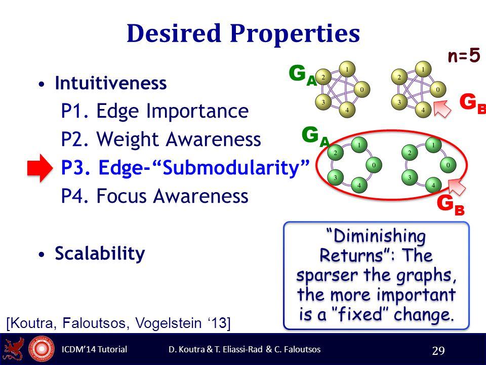 "D. Koutra & T. Eliassi-Rad & C. Faloutsos ICDM'14 Tutorial Desired Properties Intuitiveness P1. Edge Importance P2. Weight Awareness P3. Edge-""Submodu"