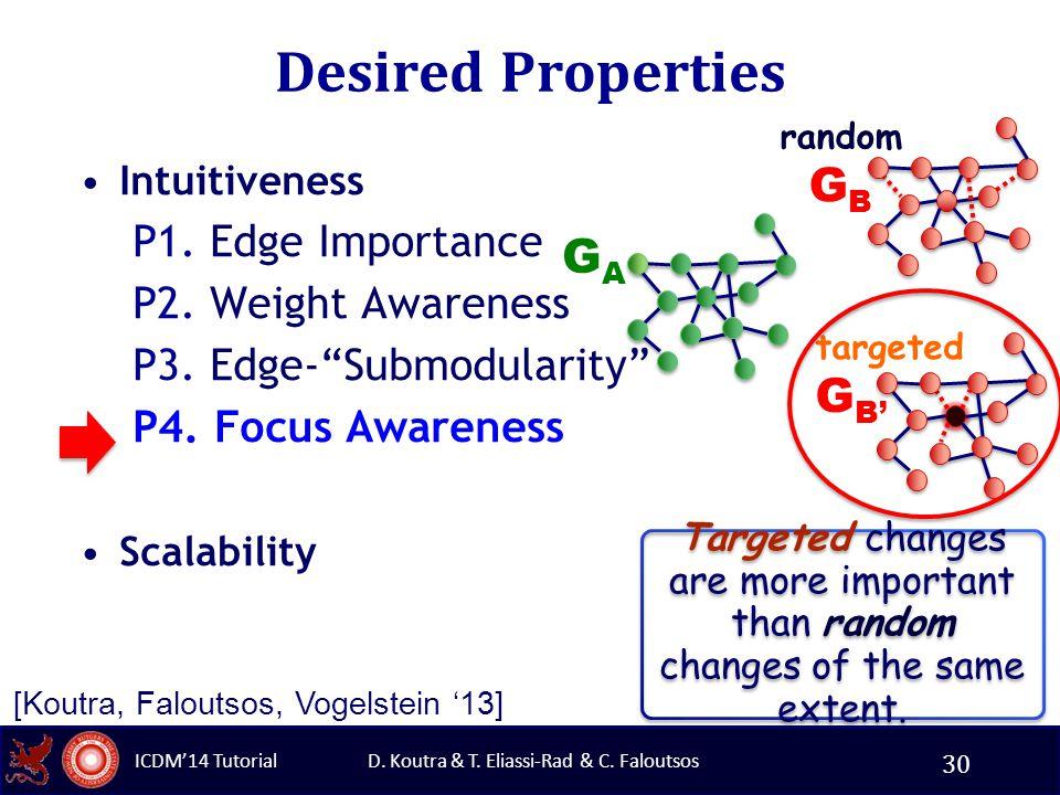 D. Koutra & T. Eliassi-Rad & C. Faloutsos ICDM'14 Tutorial Desired Properties Intuitiveness P1.