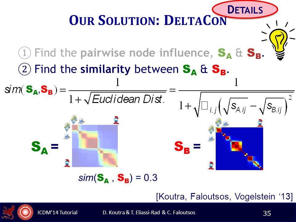 D. Koutra & T. Eliassi-Rad & C. Faloutsos ICDM'14 Tutorial O UR S OLUTION : D ELTA C ON D ETAILS ① Find the pairwise node influence, S A & S B. ② Find