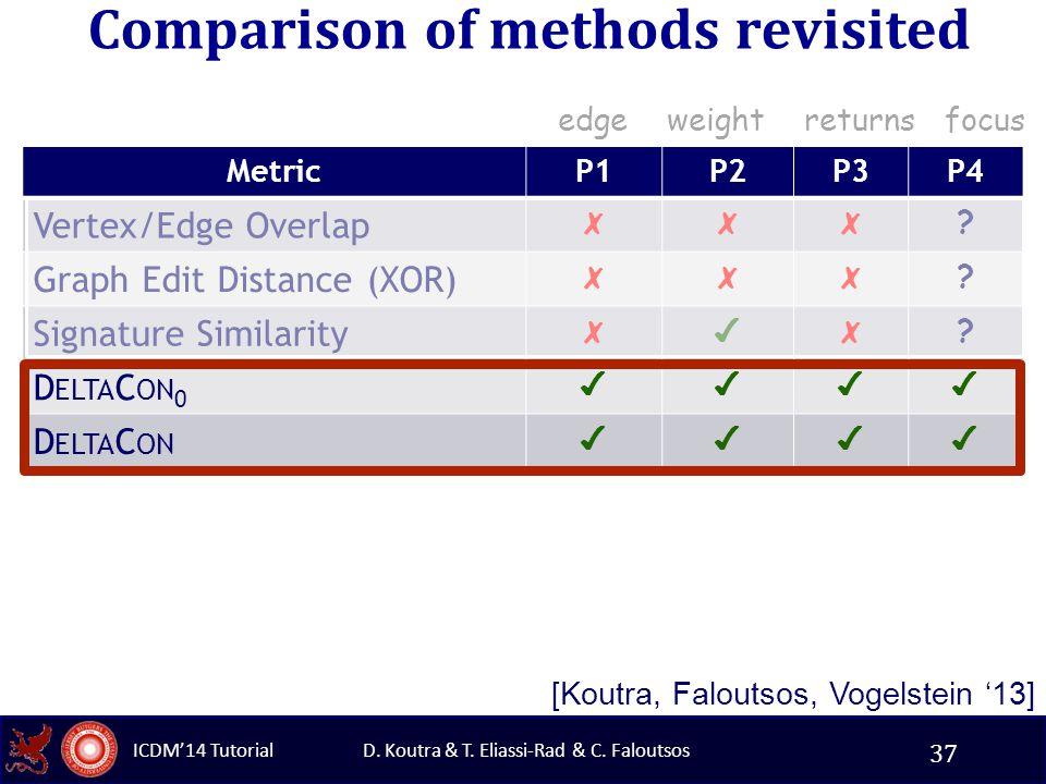 D. Koutra & T. Eliassi-Rad & C. Faloutsos ICDM'14 Tutorial Comparison of methods revisited MetricP1P2P3P4 Vertex/Edge Overlap ✗✗✗ ? Graph Edit Distanc