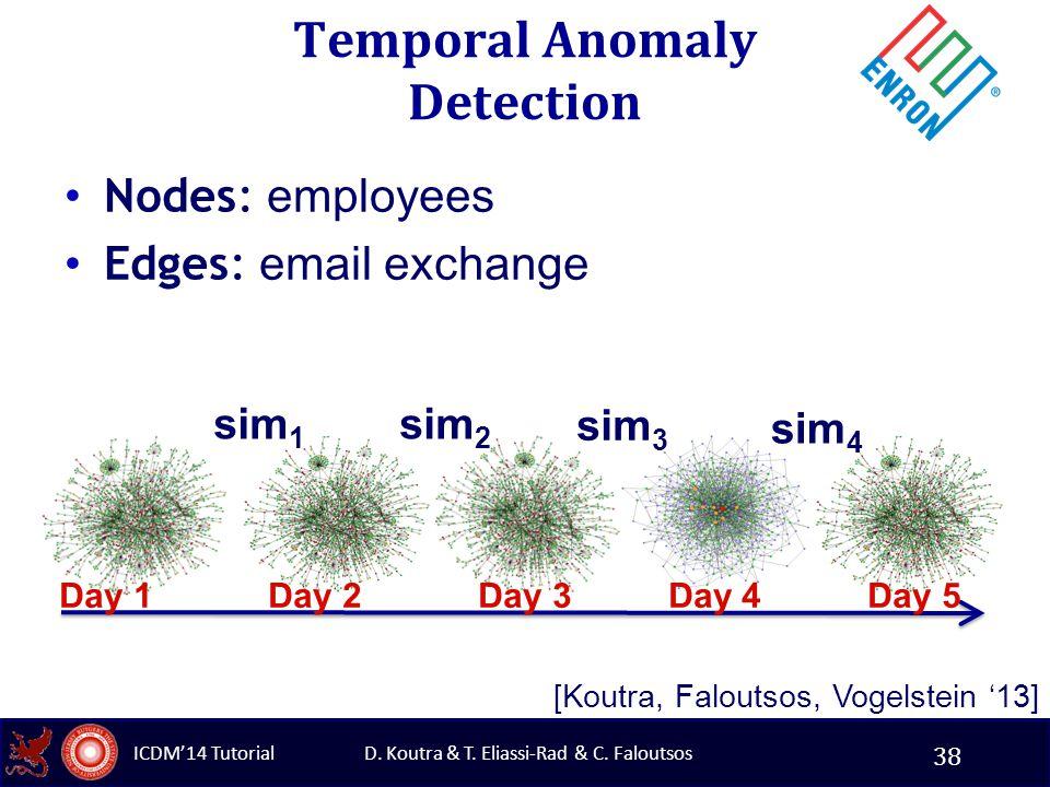 D. Koutra & T. Eliassi-Rad & C. Faloutsos ICDM'14 Tutorial Nodes: employees Edges: email exchange Day 1 Day 2 Day 3 Day 4 Day 5 sim 1 sim 2 sim 3 sim