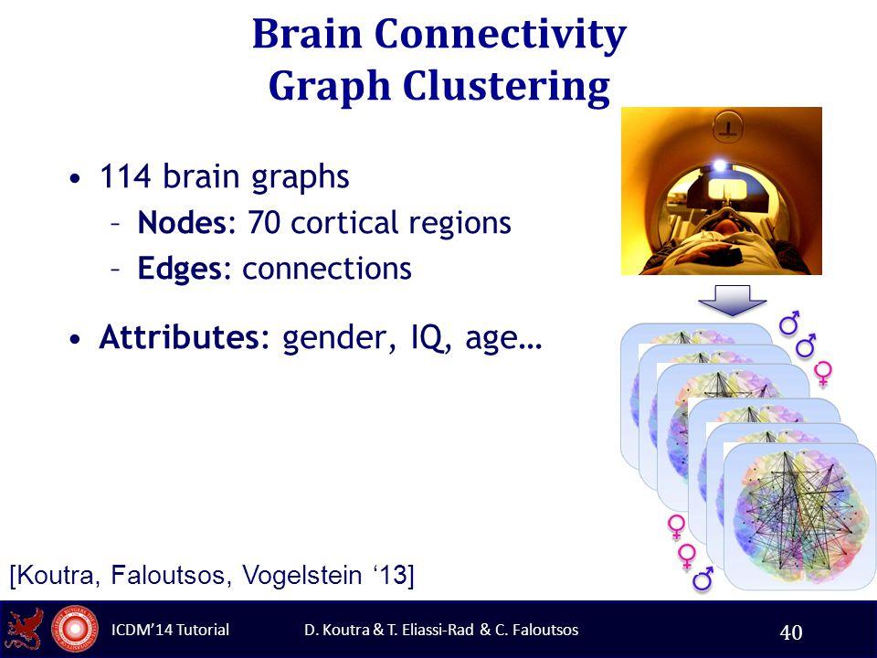 D. Koutra & T. Eliassi-Rad & C. Faloutsos ICDM'14 Tutorial Brain Connectivity Graph Clustering 114 brain graphs –Nodes: 70 cortical regions –Edges: co