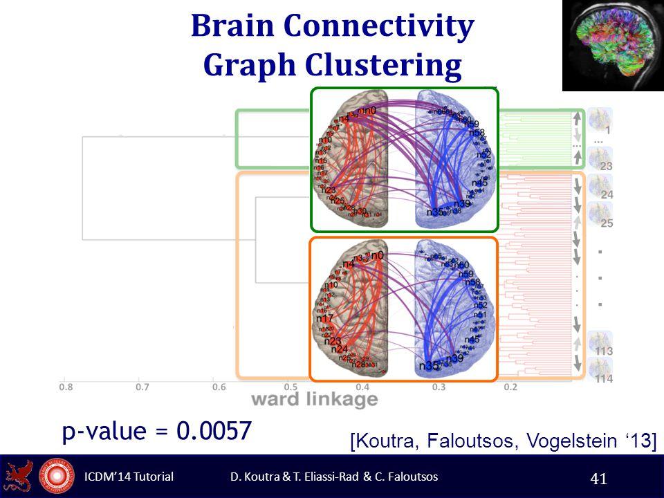 D. Koutra & T. Eliassi-Rad & C. Faloutsos ICDM'14 Tutorial Brain Connectivity Graph Clustering t-test p-value = 0.0057 [Koutra, Faloutsos, Vogelstein