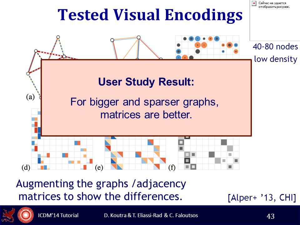 D. Koutra & T. Eliassi-Rad & C. Faloutsos ICDM'14 Tutorial Tested Visual Encodings [Alper+ '13, CHI] Augmenting the graphs /adjacency matrices to show