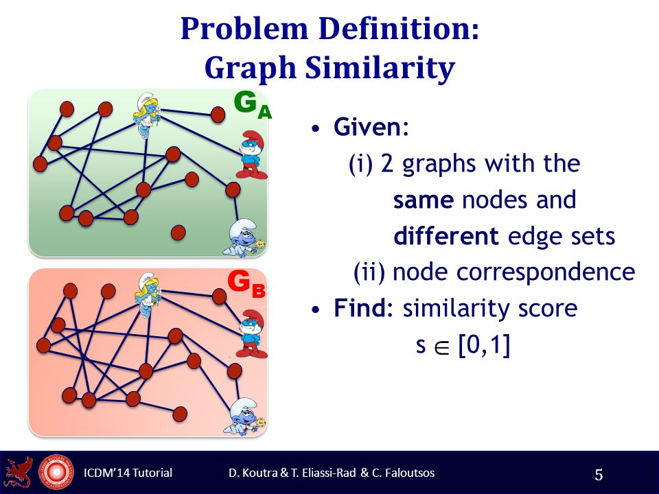 D. Koutra & T. Eliassi-Rad & C. Faloutsos ICDM'14 Tutorial Problem Definition: Graph Similarity Given: (i) 2 graphs with the same nodes and different