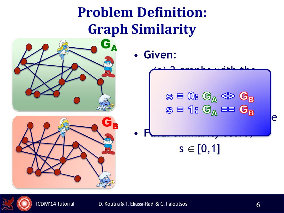 D. Koutra & T. Eliassi-Rad & C. Faloutsos ICDM'14 Tutorial Problem Definition: Graph Similarity Given: (a) 2 graphs with the same nodes and different